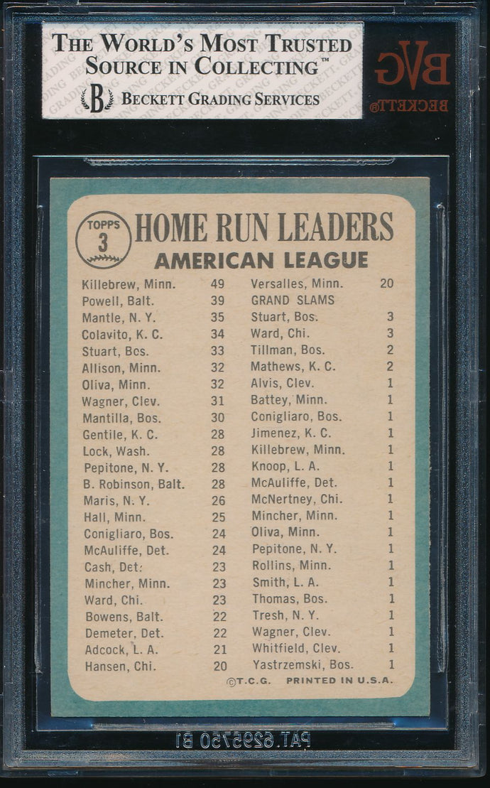 1965 Topps  3 AL Home Run Leaders Harmon Killebrew/Boog Powell/Mickey Mantle BGS 7 NM 14548
