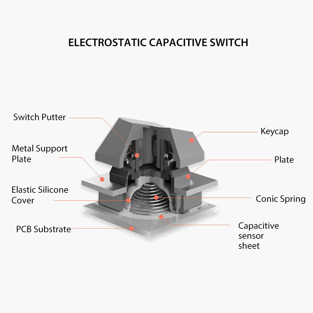 Electrostatic Capacitive Switch