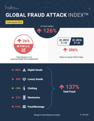 Global Fraud Attack Index - Q3 2016