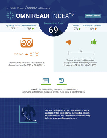 THE VANTIV OMNIREADI INDEX - JUNE 2016 EDITION*