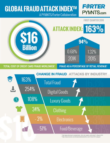 Global Fraud Attack Index - February 2016