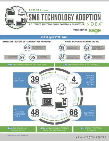 The PYMNTS.com SMB Technology Adoption Index Q1 2016
