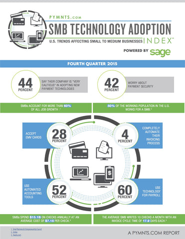 The PYMNTS.com SMB Technology Adoption Index