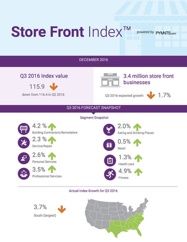 Store Front Business Index - December 2016