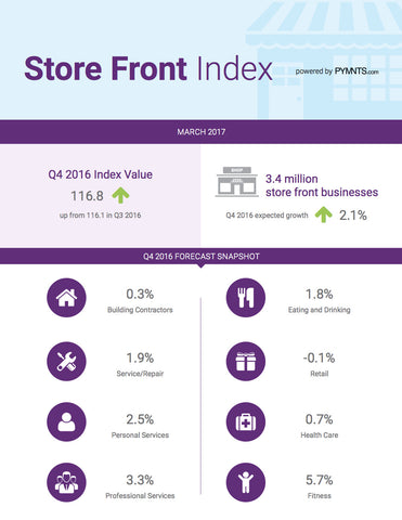 Store Front Business Index - March 2017