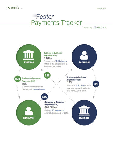 Faster Payments Tracker - March 2016