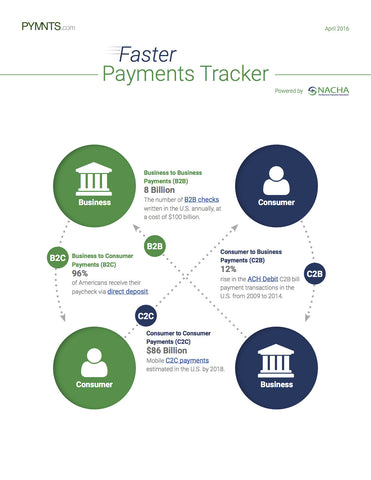 Faster Payments Tracker - April 2016