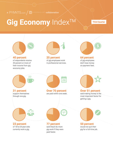 GIG ECONOMY Index™ – Q3 2016 EDITION