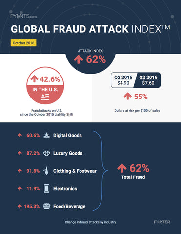 Global Fraud Attack Index - Q4 2016