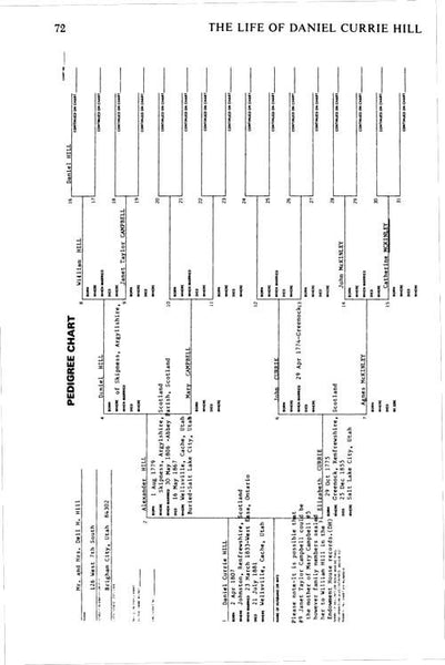 Daniel Currie Hill Pedigree Sheet