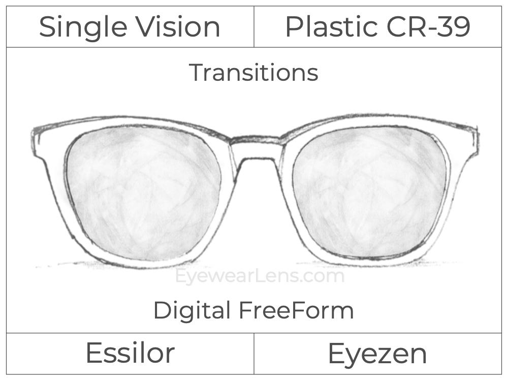Single Vision - Plastic - Essilor Eyezen - Digital FreeForm - Transitions Signature - Spherical