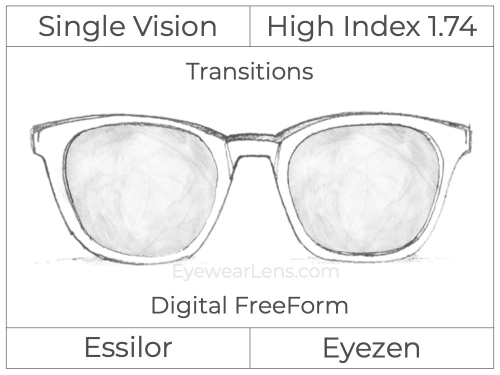 Single Vision - High Index 1.74 - Essilor Eyezen - Digital FreeForm - Transitions Signature - Spherical