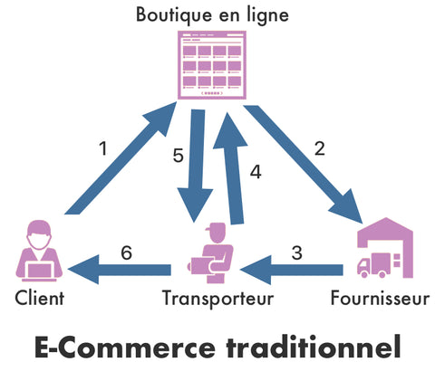 E-Commerce traditionnel