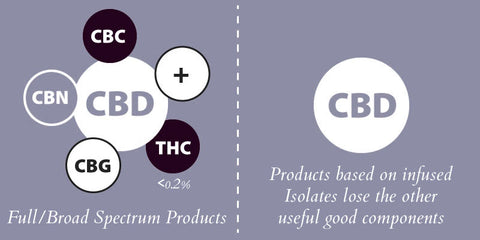 Isolate vs Full/Broad Spectrum CBD content in Topicals