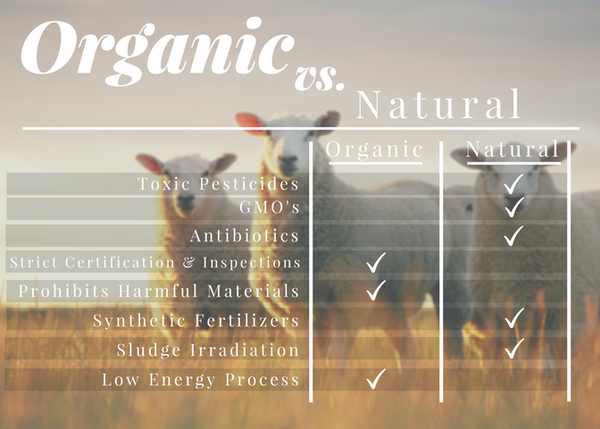 Natural is never as safe as Organic