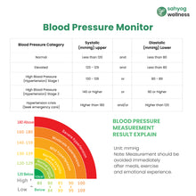 Load image into Gallery viewer, Sahyog Wellness Fully Automatic 3 Colored Display Upper Arm Blood Pressure Monitor