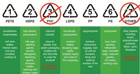 BPA by Recycling Code