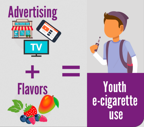 CDC Graphic on Youth Tobacco Use