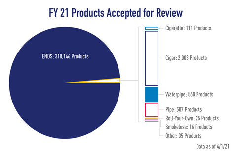 FDA PMTA Products Accepted