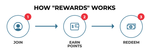 How Rewards Work