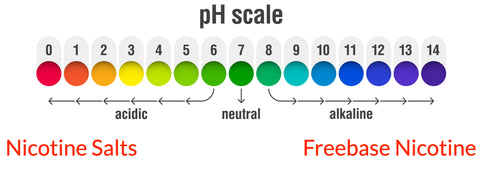 Nicotine Salts and the pH Scale