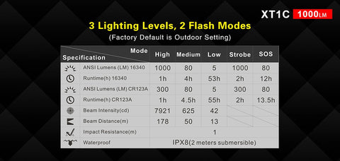 Klarus XT1C 1000 Lumen Flashlight XP-L HD V6 LED 16340 700mAh Battery Included Micro USB Rechargeable