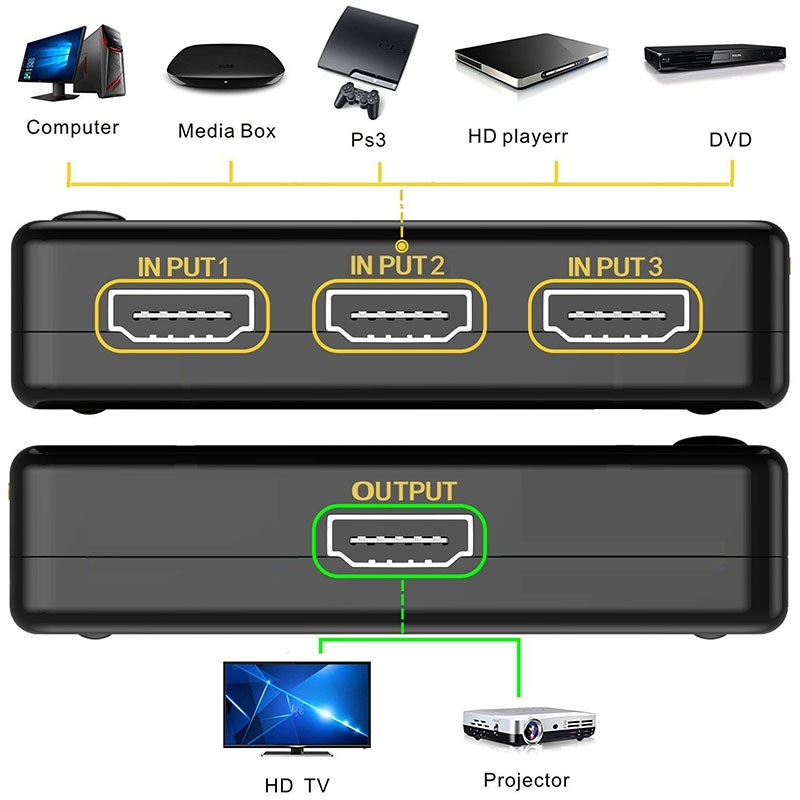 4K HDMI Switcher with Remote Controller HDMI Hub Repeater IR Extender Receiver 3 in To 1 out switcher for HDTV HD-DVD - ebowsos