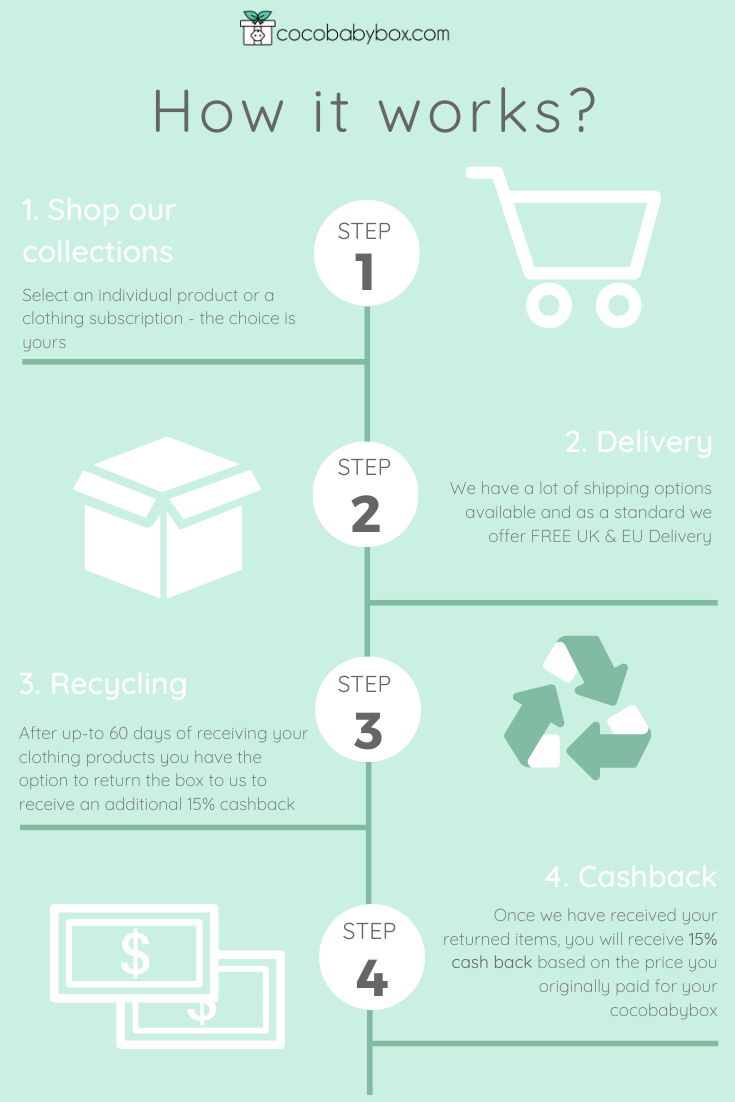 cocobabybox how it works
