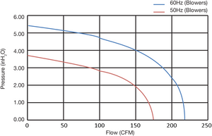 FDC-005P-5T - Fuji Electric - Performance Curves