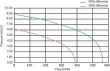 FDC-010A-7W - Fuji Electric - Performance Curves