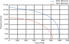 FDC-020A-7W - Fuji Electric - Performance Curves