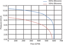 FDC-020P-2T - Fuji Electric - Performance Curves