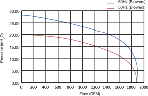 Fuji Electric FDC-100A-7W Performance Curves
