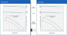 VFC10 Pressure and Vacuum Performance Curves