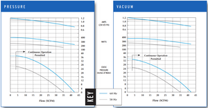 VFC20 Pressure and Vacuum Performance Curves