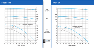 VFC30 Pressure and Vacuum Performance Curves