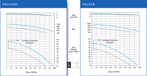 VFC400P-5T Pressure and Vacuum Performance Curves