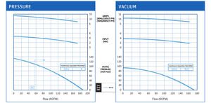 VFZ601A-5W Pressure and Vacuum Performance Curves