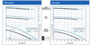 VFZ601A-7W Pressure and Vacuum Performance Curves