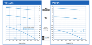 VFZ701A-5W Pressure and Vacuum Performance Curves