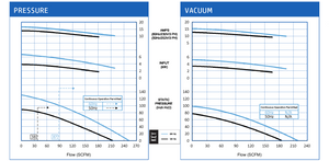 VFZ701A-7W Pressure and Vacuum Performance Curves