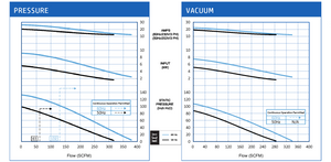 VFZ801A-7W Pressure and Vacuum Performance Curves