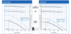 VFZ901A-7W Pressure and Vacuum Performance Curves