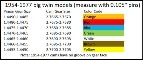 How To Use Fast Eddy Co.'s Cam Gauge Pins for 1999 and Earlier Harley-Davidson Big Twin Motors-chart1