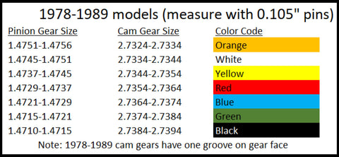 How To Use Fast Eddy Co.'s Cam Gauge Pins for 1999 and Earlier Harley-Davidson Big Twin Motors-chart 2