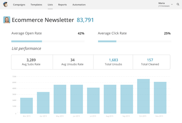 Screenshot of a mailchimp dashboard