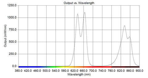 MitoPRO Series Spectral Graph