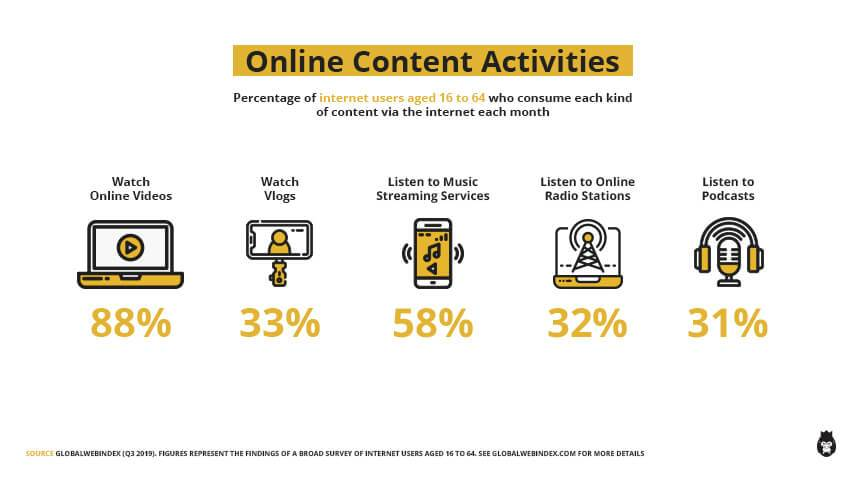 infographic showing the percentage of internet users aged 16 to 64 who watch online videos (88%), watch vlogs (33%), listen to music (58%), listen to radio stations (32%), and listen to podcasts (31%)