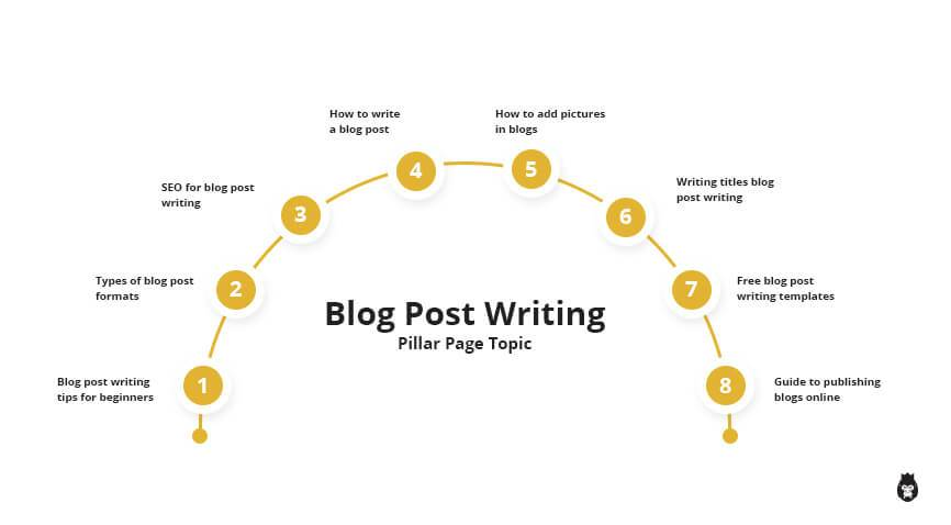 sample outline for a 'blog post writing' pillar page