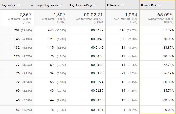 Website's overall bounce rate